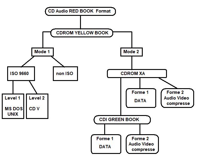 le multimedia dvd