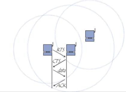 ACK La méthode d'accès CSMA/CA