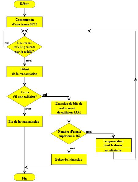 Algorigramme de fonctionnement du mode d'accès CSMA/CD