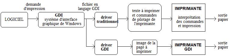 DIFFERENTS TYPES DE DRIVERS D'IMPRIMANTES