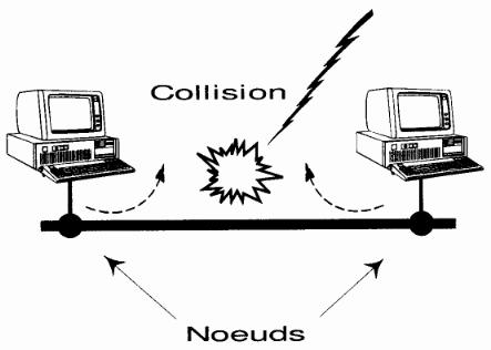 Méthode d'accès CSMA/CD