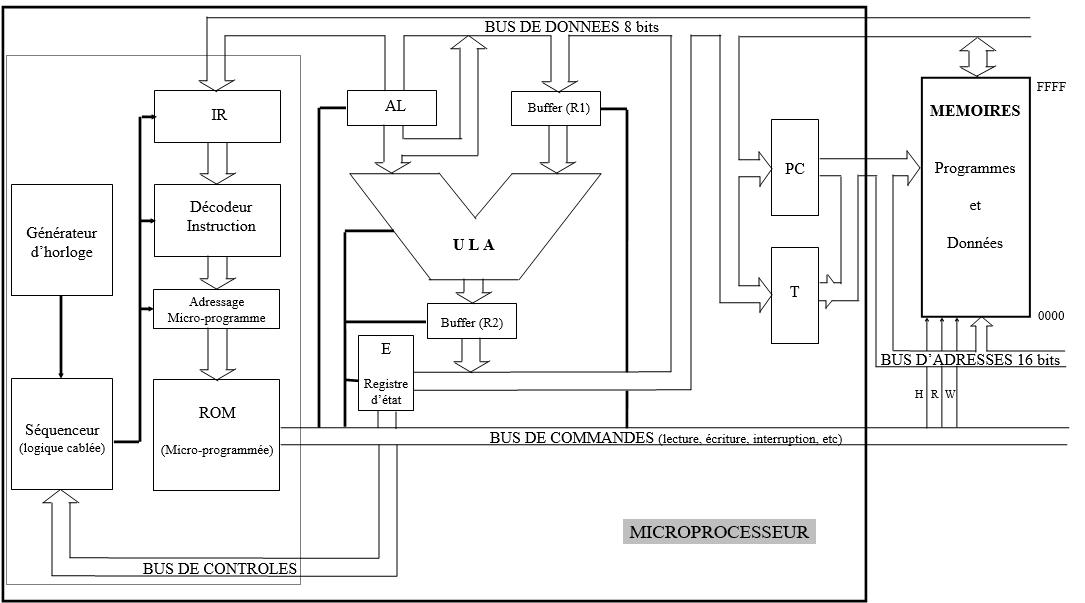 Organisation des 640 Koctets de la RAM