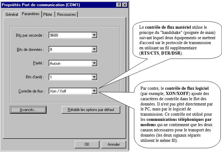 Paramétrage d'une transmission série sous Windows 98