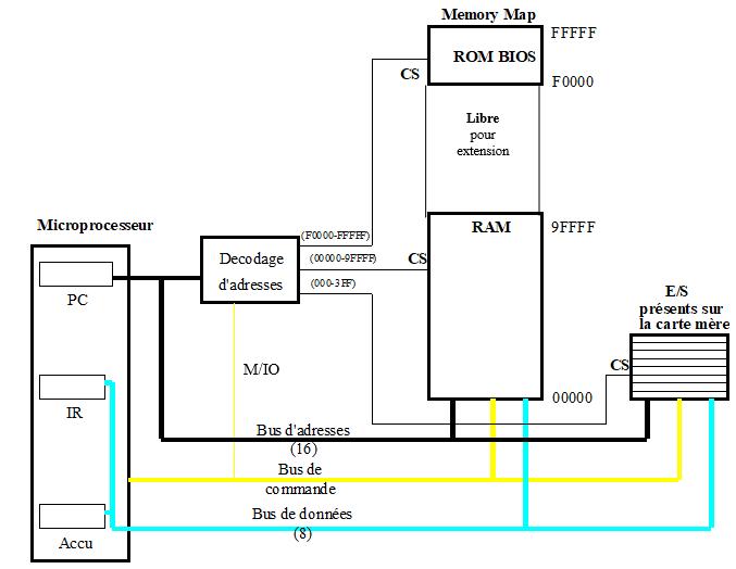 Principe de l'adressage d'un PC (micro de la famille 8086)