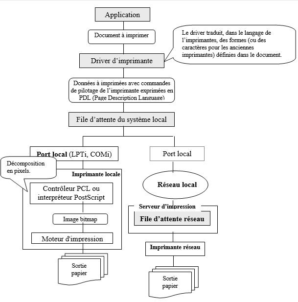 Schéma détaillé du fonctionnement des impressions
