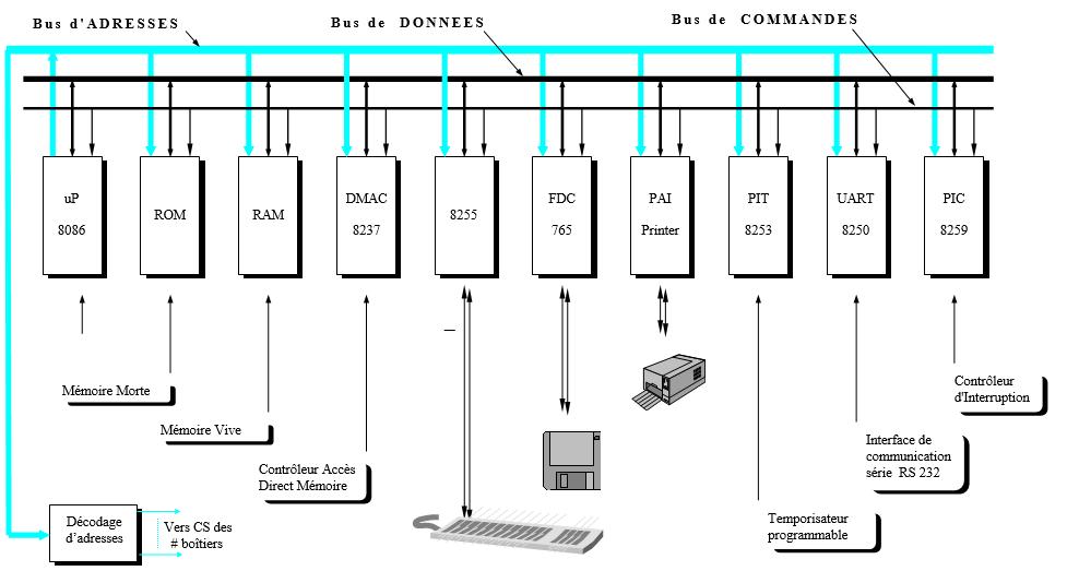 architecture de base d'un PC XT