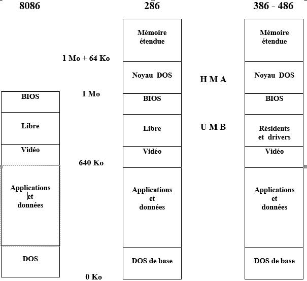 Cartographie memoire des PC 386 et 486