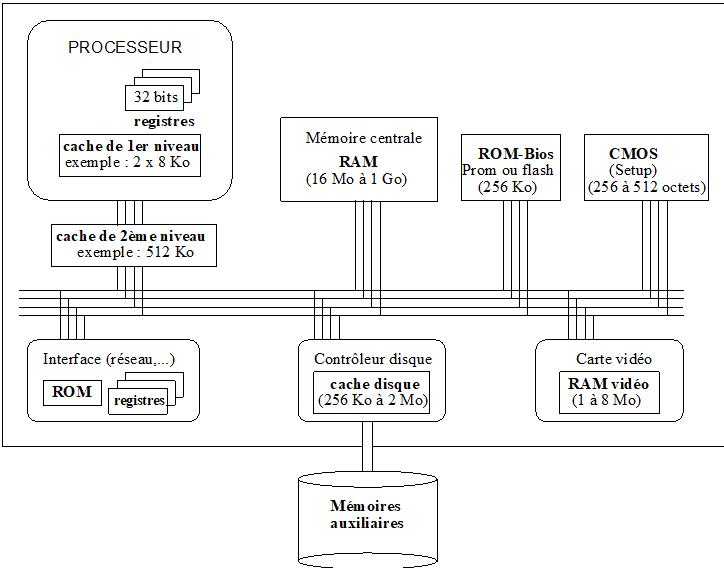 HIERARCHIE DES MEMOIRES