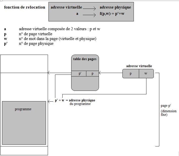 MEMOIRE VIRTUELLE PAR PAGINATION (Windows 98