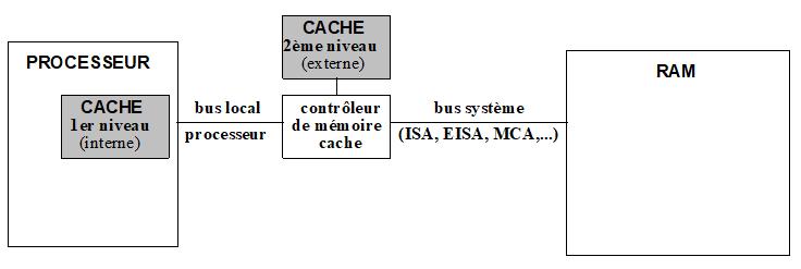 OPTIMISATION MEMOIRE : CACHE PROCESSEUR