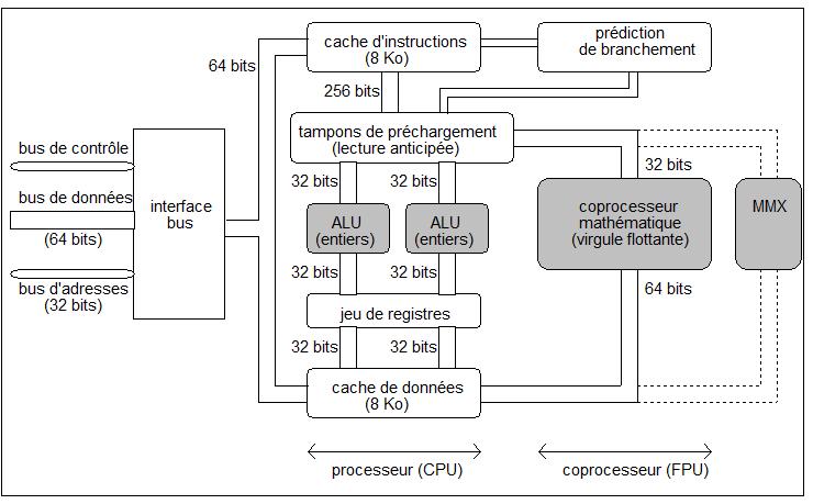 une architecture superscalaire