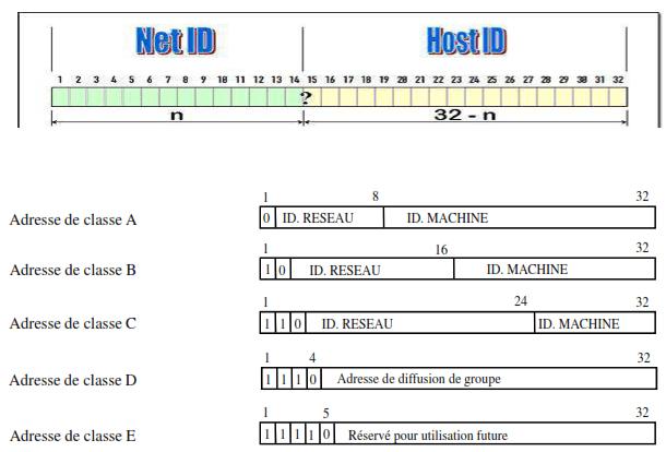 Le plan d'adressage IP