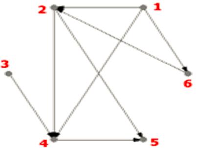 Matrice d'adjacences Les graphes orientés