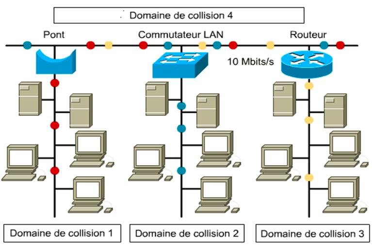 La segmentation LAN. routage