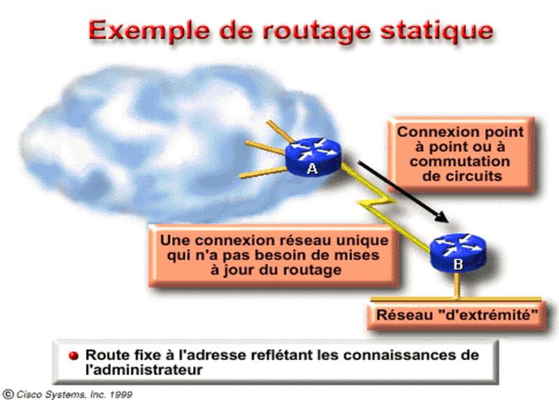 Routage statique