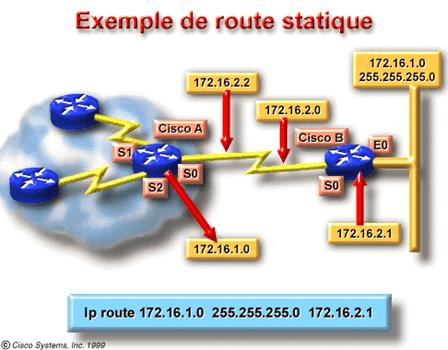 exemple de route statique