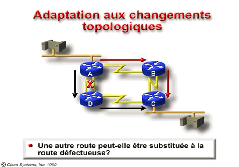 adaptation aux changements topologiques