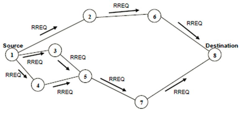 Principe de fonctionnement du protocole AODV