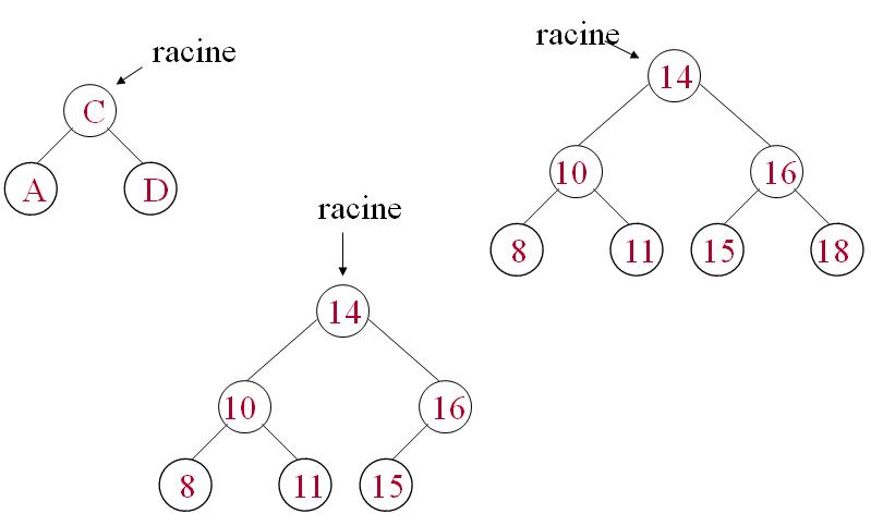 cours algorithmique Arbre Binaire de Recherche