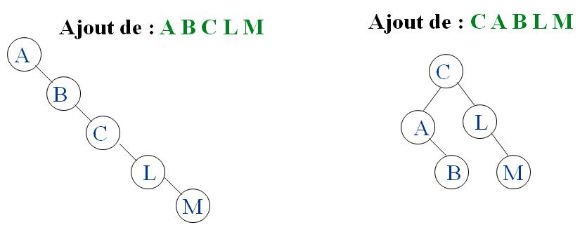 Construction d'un ABR cours algo