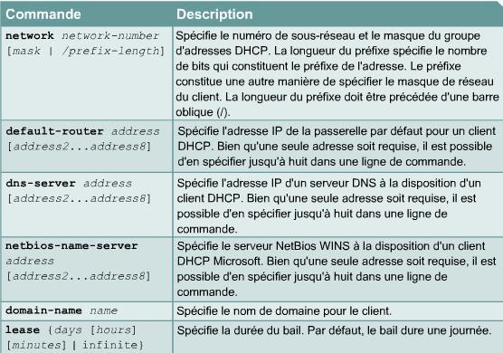 principales commandes du serveur IOS protocole DHCP