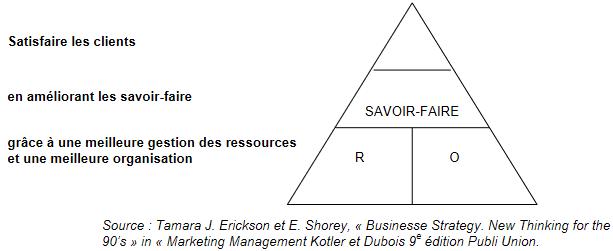 Identification des elements de performance