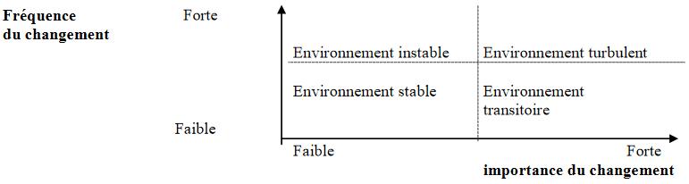 Les types d environnement de l economie