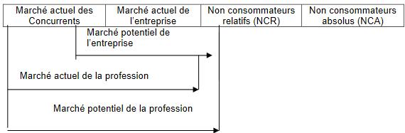 Structure quantitative de la demande