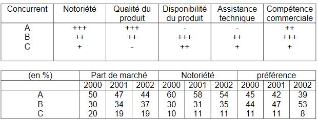 exemple d analyse de la position concurrentielle