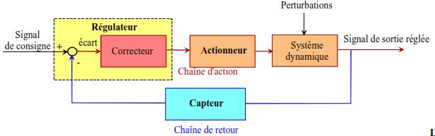 Representation generale d un systeme automatique sous forme de schema fonctionnel