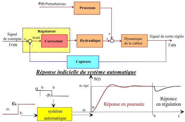 les systemes automatises Schema fonctionnel de l asservissement