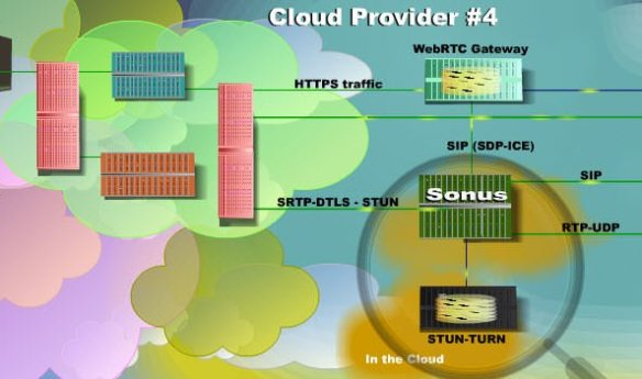 WebRTC Solutions Scenarios | Telecom Reseller