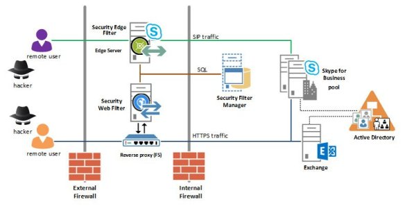 F5 Networks Gets Security Web Filter Solution for Skype for