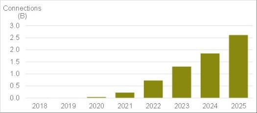 CCS Insights 5G forecast