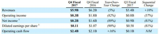 Qualcomm q3 2017 table 1