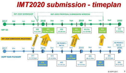 IMT2020 submission timeplan
