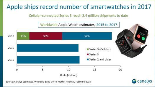 Canalys 2017 Apple Watch