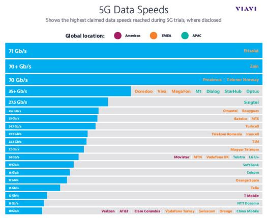 Viavi 5G data speeds