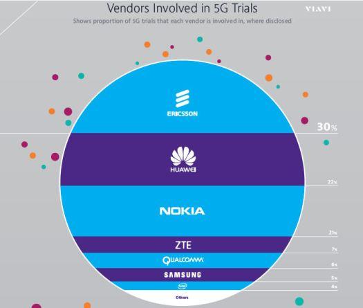 Viavi 5G vendors