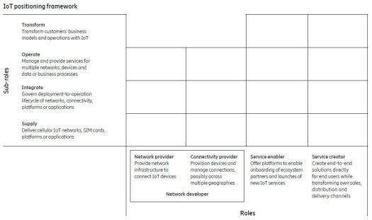 Ericsson IoT framework 1