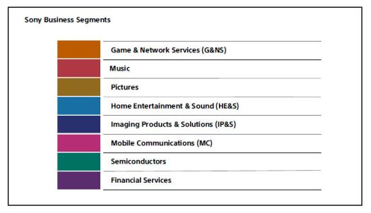 Sony business segments