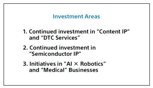 Sony investment areas