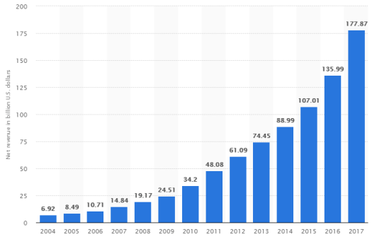 Net sales revenue ($Billion) of Amazon from 2004 to 2017 (Statista)