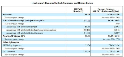 Qualcomm Q3 outlook