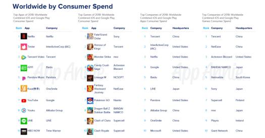 App Annie 2019 spend