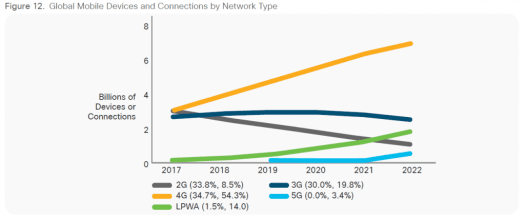 Cisco VNI connections by technology