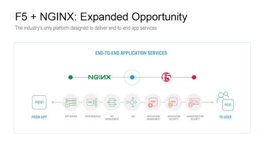 F5+NGINX