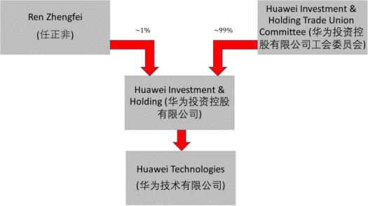 Huawei ownership