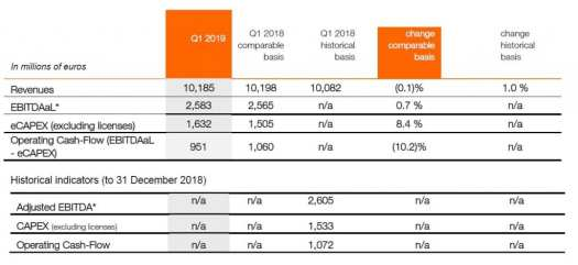 Orange 2019Q1 Group level numbers.pdf