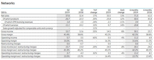 Ericsson q2 19 numbers networks